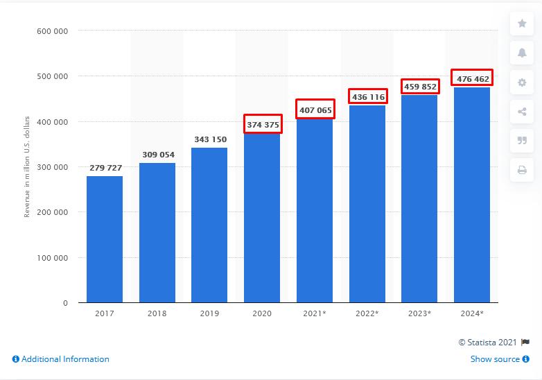 Online Sales 2017 - 2024